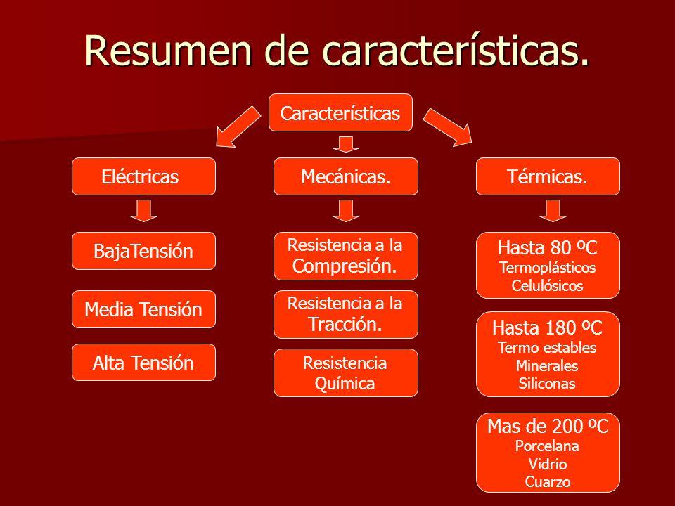 Resumen de características. Características EléctricasMecánicas.Térmicas. BajaTensión Media Tensión Alta Tensión Resistencia a la Compresión. Resisten