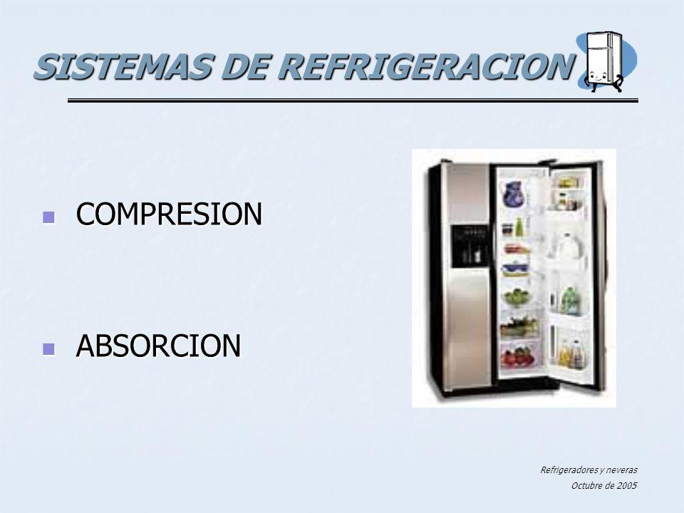 Refrigeradores y neveras Octubre de 2005 SISTEMAS DE REFRIGERACION COMPRESION COMPRESION ABSORCION ABSORCION
