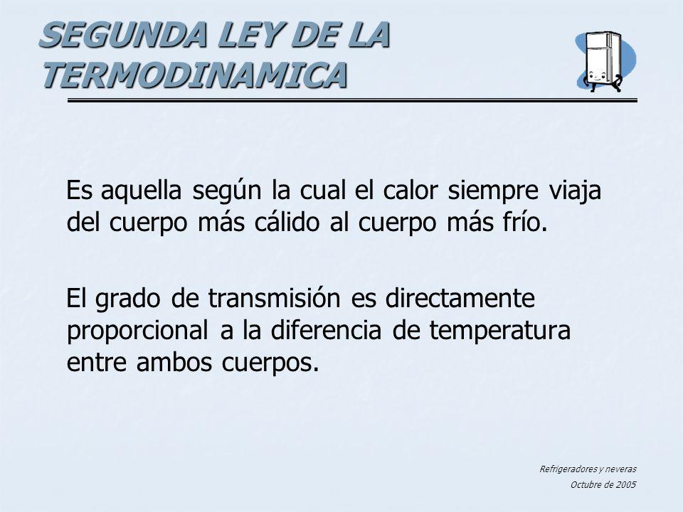 Refrigeradores y neveras Octubre de 2005 RADIACION RADIACION CONVECCION CONVECCION CONDUCCION CONDUCCION SEGUNDA LEY DE LA TERMODINAMICA