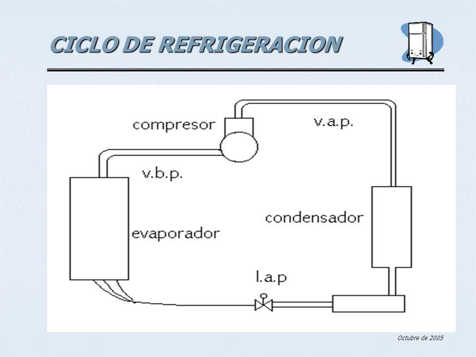 Refrigeradores y neveras Octubre de 2005 CICLO DE REFRIGERACION