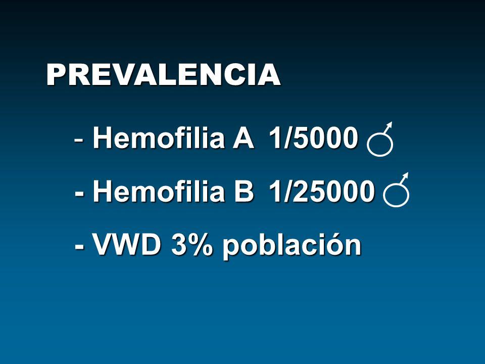 PREVALENCIA - Hemofilia A1/5000 - Hemofilia B1/25000 - VWD3% población