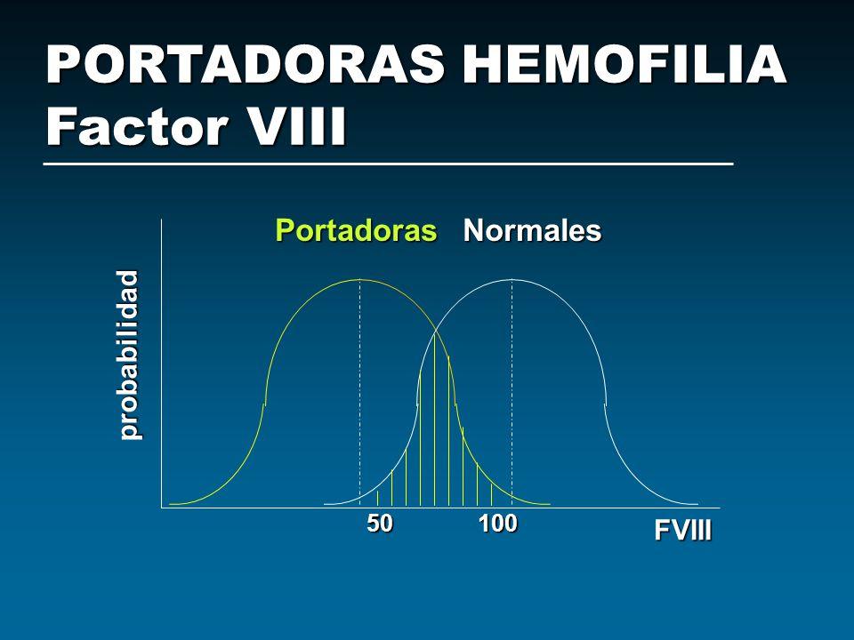 PORTADORAS HEMOFILIA Factor VIII Portadoras Normales probabilidad FVIII 50 100