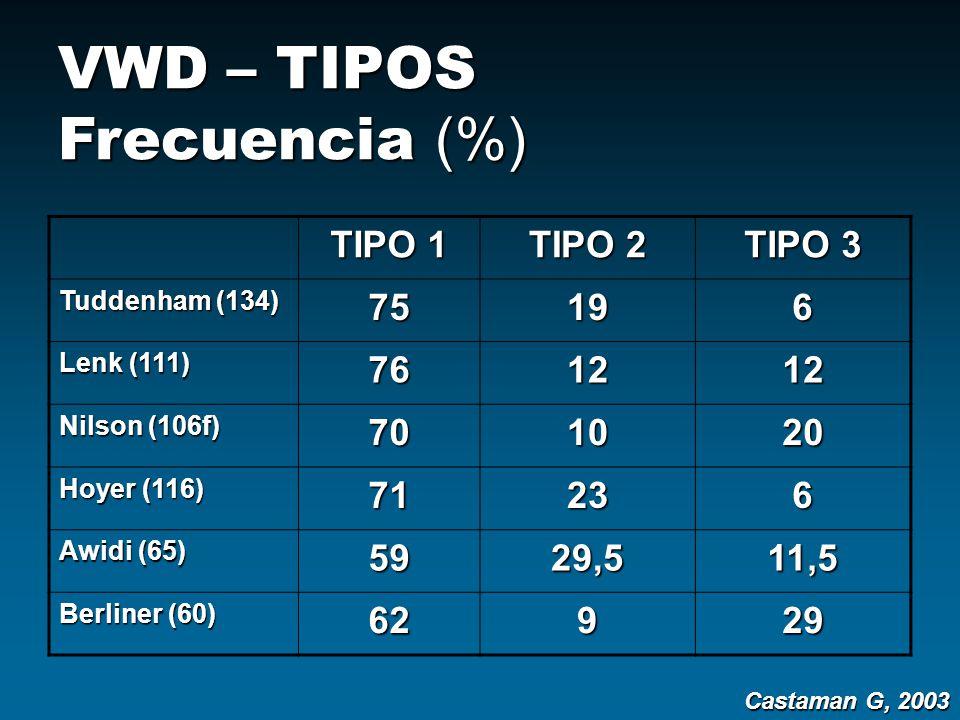 VWD – TIPOS Frecuencia (%) TIPO 1 TIPO 2 TIPO 3 Tuddenham (134) 75196 Lenk (111) 761212 Nilson (106f) 701020 Hoyer (116) 71236 Awidi (65) 5929,511,5 B