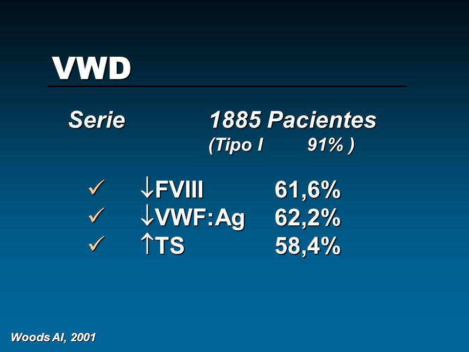 VWD Serie 1885 Pacientes (Tipo I 91%) FVIII 61,6% FVIII 61,6% VWF:Ag62,2% VWF:Ag62,2% TS 58,4% TS 58,4% Woods AI, 2001