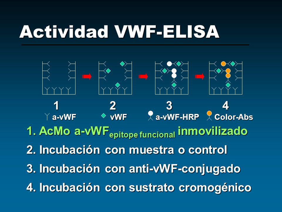 Actividad VWF-ELISA 1234123412341234 a-vWFvWFa-vWF-HRPColor-Abs 1. AcMo a-vWF epitope funcional inmovilizado 2. Incubación con muestra o control 3. In
