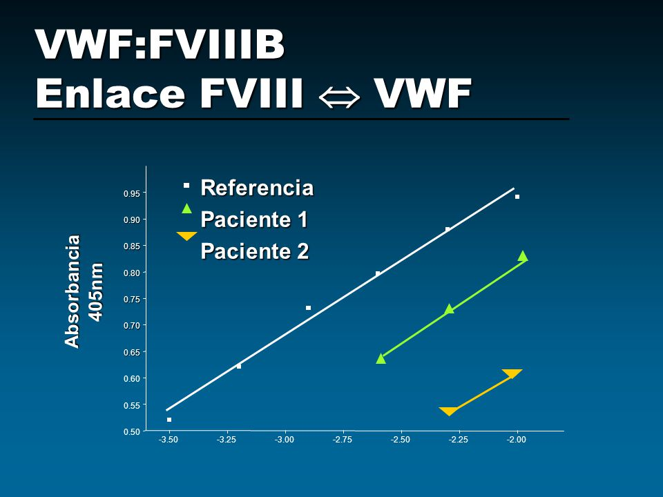 -3.50-3.25-3.00-2.75-2.50-2.25-2.00 0.50 0.55 0.60 0.65 0.70 0.75 0.80 0.85 0.90 0.95 Referencia Paciente 1 Paciente 2 Absorbancia405nm