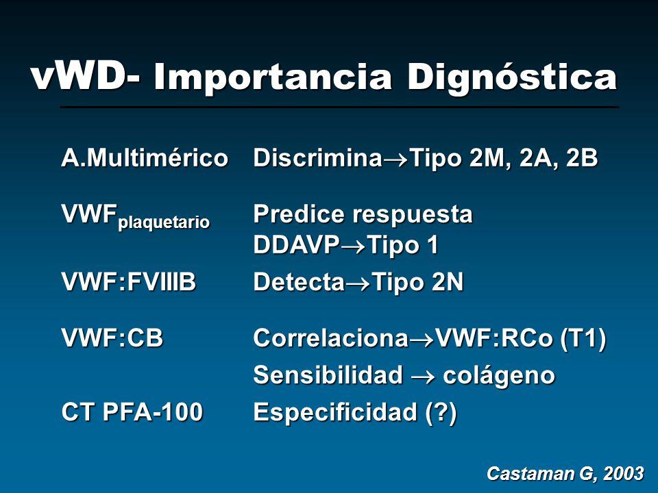 vWD- Importancia Dignóstica A.Multimérico Discrimina Tipo 2M, 2A, 2B VWF plaquetario Predice respuesta DDAVP Tipo 1 VWF:FVIIIB Detecta Tipo 2N VWF:CB
