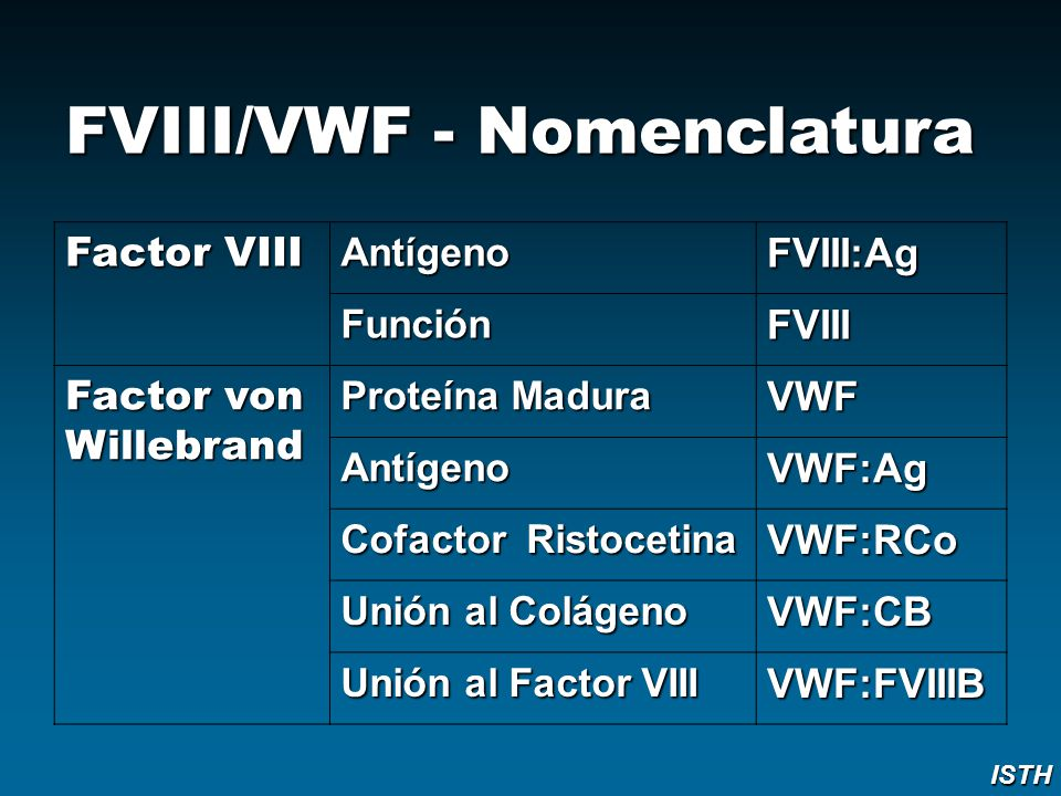 FVIII/VWF - Nomenclatura Factor VIII Antígeno FVIII:Ag Función FVIII Factor von Willebrand Proteína Madura VWF Antígeno VWF:Ag Cofactor Ristocetina VW