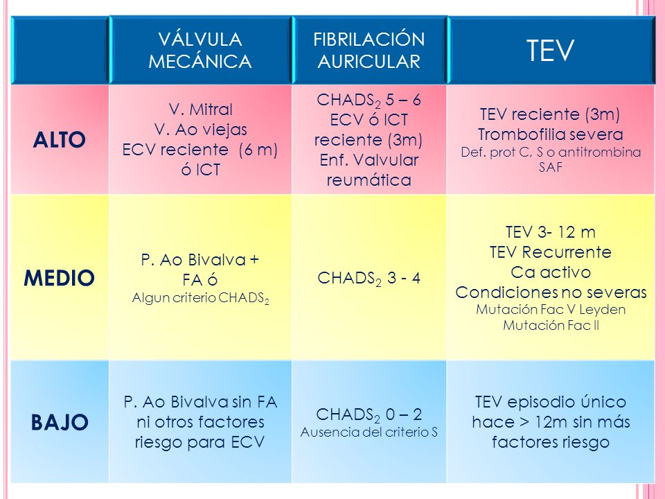 VÁLVULA MECÁNICA FIBRILACIÓN AURICULAR TEV ALTO V. Mitral V. Ao viejas ECV reciente (6 m) ó ICT CHADS 2 5 – 6 ECV ó ICT reciente (3m) Enf. Valvular re