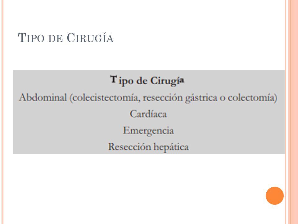 T IPO DE C IRUGÍA