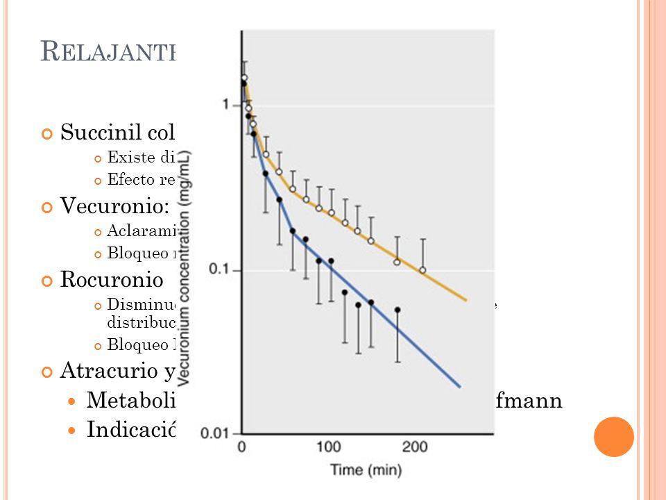 R ELAJANTES MUSCULARES Succinil colina: Existe disminucion de colinesteras plasmáticas. Efecto relajante prolongado. Vecuronio: Aclaramiento disminuid