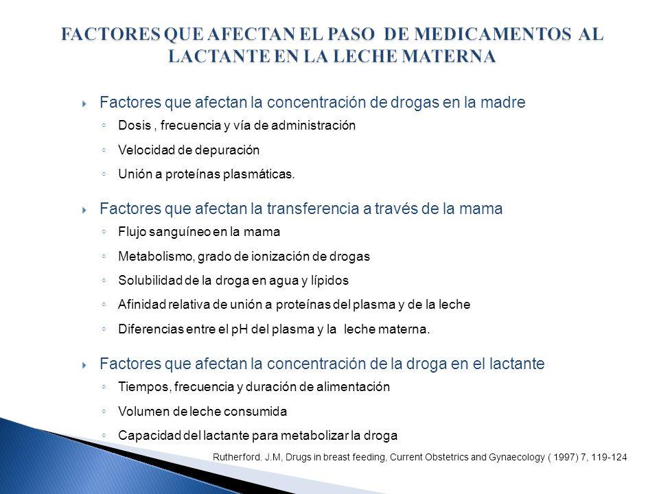 Factores que afectan la concentración de drogas en la madre Dosis, frecuencia y vía de administración Velocidad de depuración Unión a proteínas plasmá