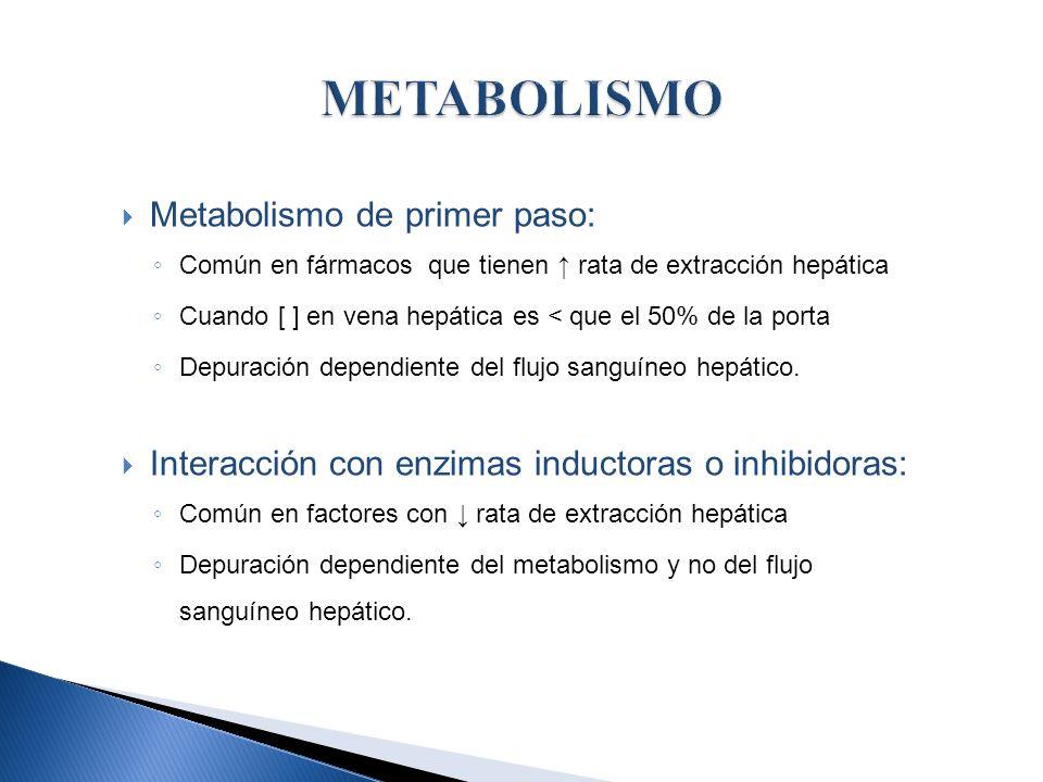 Metabolismo de primer paso: Común en fármacos que tienen rata de extracción hepática Cuando [ ] en vena hepática es < que el 50% de la porta Depuració