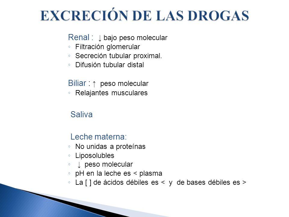 Renal : bajo peso molecular Filtración glomerular Secreción tubular proximal. Difusión tubular distal Biliar : peso molecular Relajantes musculares Sa