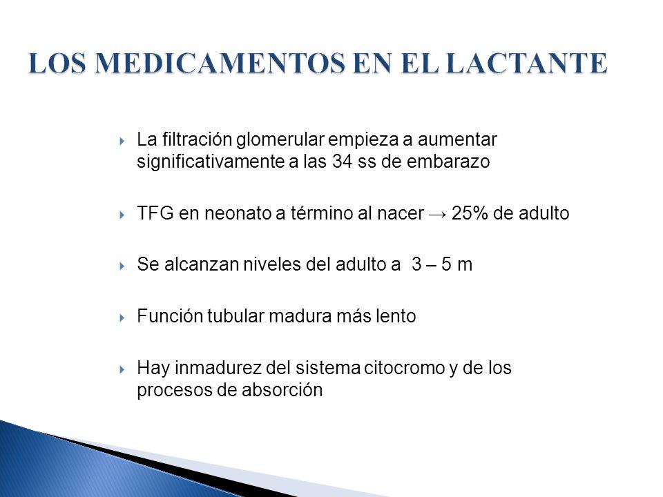 La filtración glomerular empieza a aumentar significativamente a las 34 ss de embarazo TFG en neonato a término al nacer 25% de adulto Se alcanzan niv