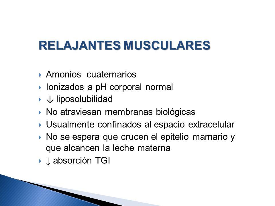 RELAJANTES MUSCULARES Amonios cuaternarios Ionizados a pH corporal normal liposolubilidad No atraviesan membranas biológicas Usualmente confinados al