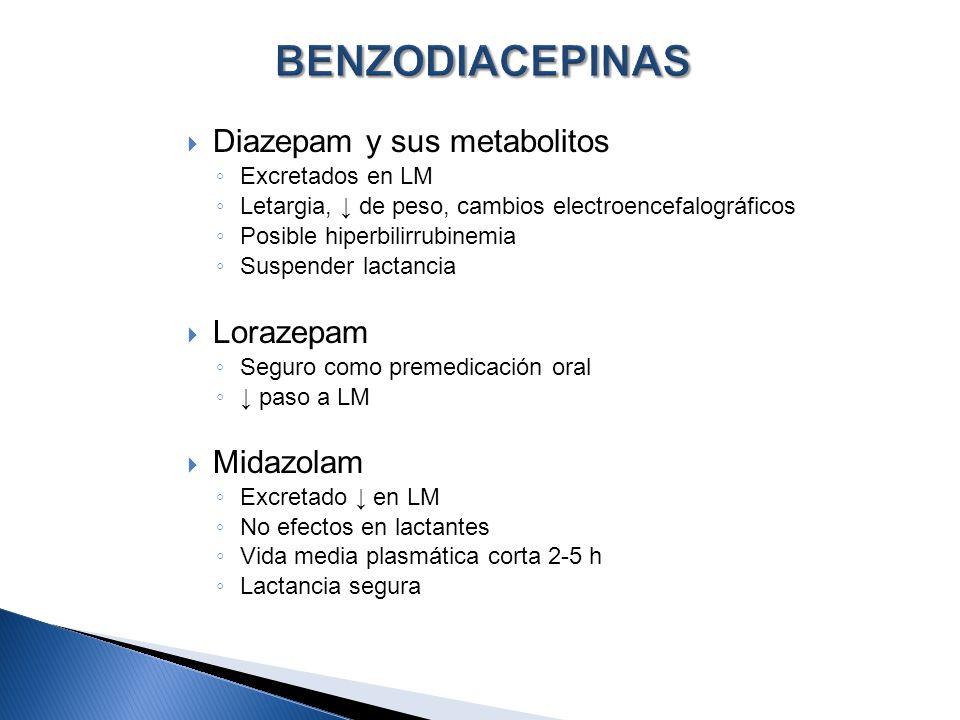 Diazepam y sus metabolitos Excretados en LM Letargia, de peso, cambios electroencefalográficos Posible hiperbilirrubinemia Suspender lactancia Lorazep