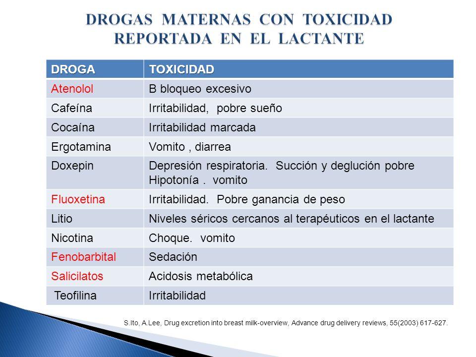 DROGATOXICIDAD AtenololΒ bloqueo excesivo CafeínaIrritabilidad, pobre sueño CocaínaIrritabilidad marcada ErgotaminaVomito, diarrea DoxepinDepresión re