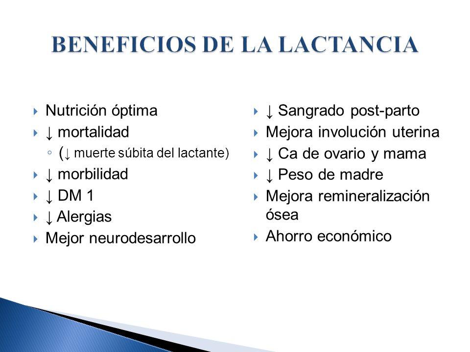Nutrición óptima mortalidad ( muerte súbita del lactante) morbilidad DM 1 Alergias Mejor neurodesarrollo Sangrado post-parto Mejora involución uterina