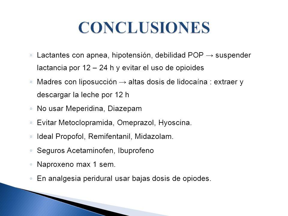 Lactantes con apnea, hipotensión, debilidad POP suspender lactancia por 12 – 24 h y evitar el uso de opioides Madres con liposucción altas dosis de li