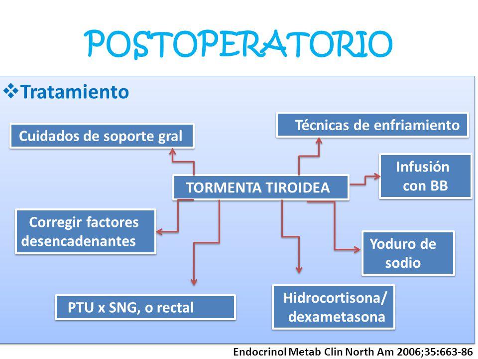 POSTOPERATORIO Tratamiento TORMENTA TIROIDEA Cuidados de soporte gral Corregir factores desencadenantes Técnicas de enfriamiento Infusión con BB Infus
