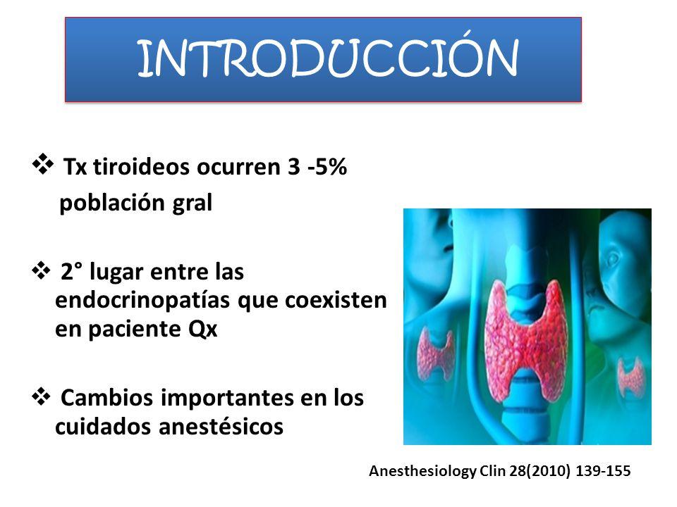 INTRODUCCIÓN Tx tiroideos ocurren 3 -5% población gral 2° lugar entre las endocrinopatías que coexisten en paciente Qx Cambios importantes en los cuid