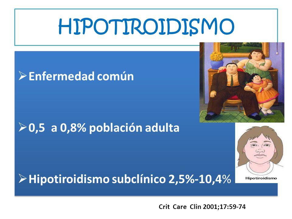 HIPOTIROIDISMO Enfermedad común 0,5 a 0,8% población adulta Hipotiroidismo subclínico 2,5%-10,4% Enfermedad común 0,5 a 0,8% población adulta Hipotiro