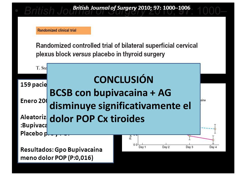 British Journal of Surgery 2010; 97: 1000– 1006 159 pacientes Enero 2006-Diciembre 2008 Aleatorización 4 grupos :Bupivacaina pre y POP Placebo pre y POP Resultados: Gpo Bupivacaina meno dolor POP (P:0,016) British Journal of Surgery 2010; 97: 1000–1006