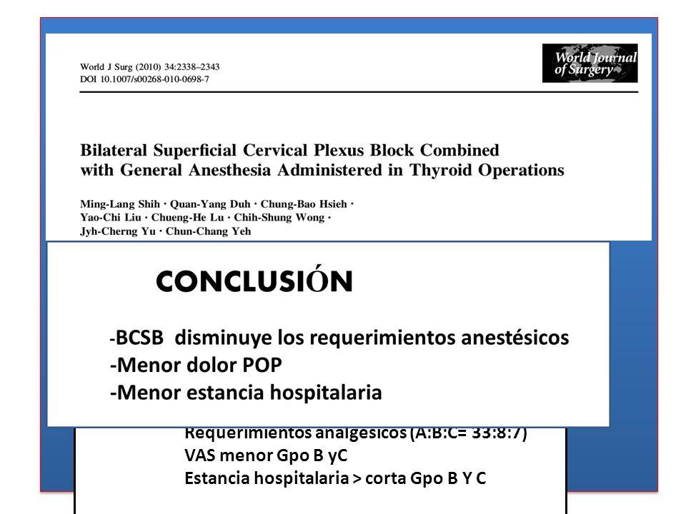 162 pacientes Marzo 2006 – octubre 2007 Aleatorización : Gpo A BCSB con SS (#56ptes) Gpo B BCSB con Bupivacaina 0,5% Gpo C BCSB con Levobupivacaina 0,