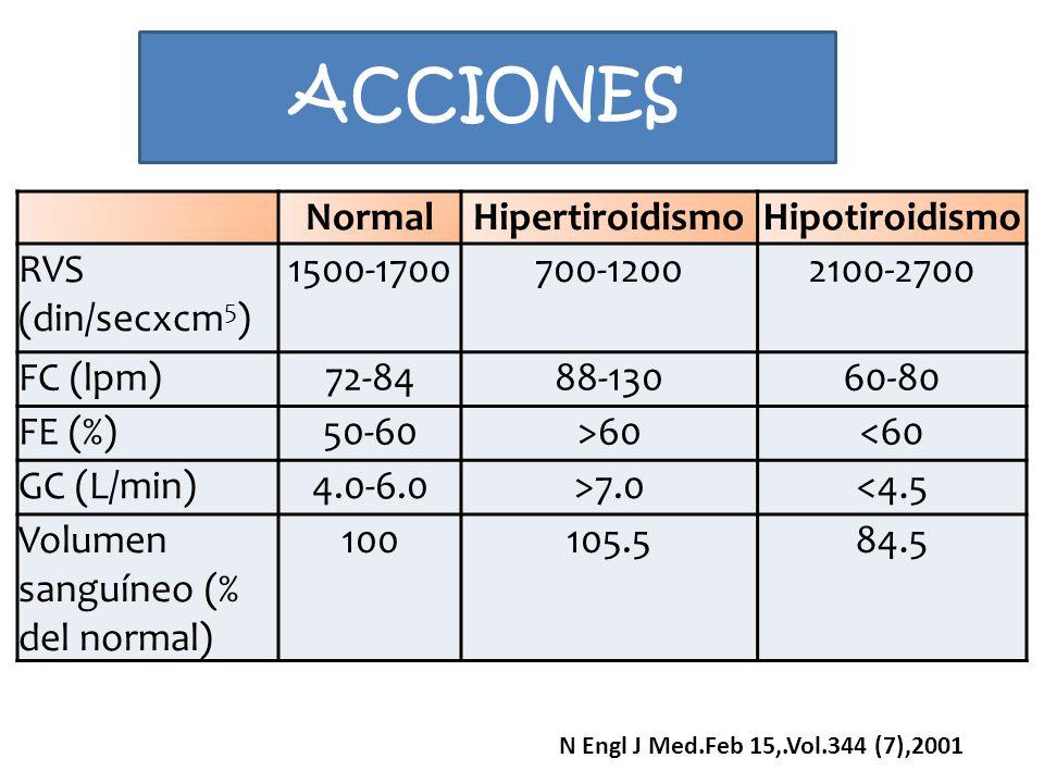ACCIONES NormalHipertiroidismoHipotiroidismo RVS (din/secxcm 5 ) 1500-1700700-12002100-2700 FC (lpm)72-8488-13060-80 FE (%)50-60>60<60 GC (L/min)4.0-6