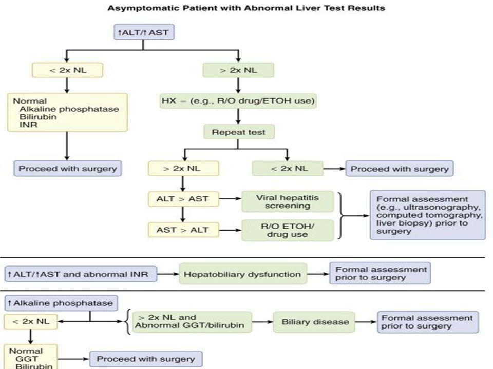 Anestesia y Disfunción hepática