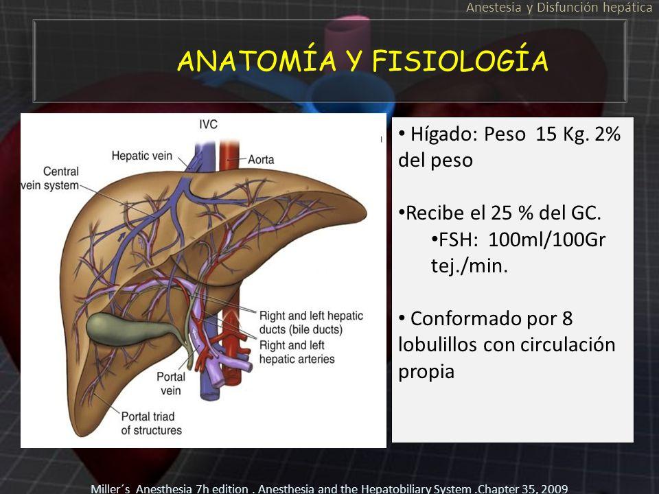 ANATOMÍA Y FISIOLOGÍA Anestesia y Disfunción hepática Hígado: Peso 15 Kg. 2% del peso Recibe el 25 % del GC. FSH: 100ml/100Gr tej./min. Conformado por