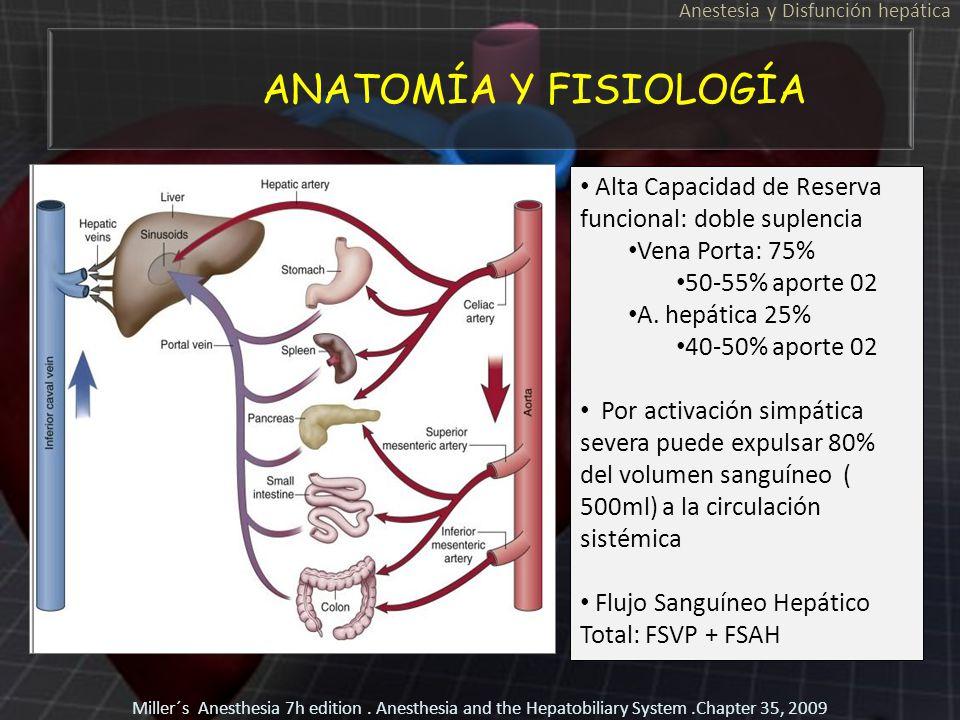 ANATOMÍA Y FISIOLOGÍA Anestesia y Disfunción hepática Alta Capacidad de Reserva funcional: doble suplencia Vena Porta: 75% 50-55% aporte 02 A. hepátic