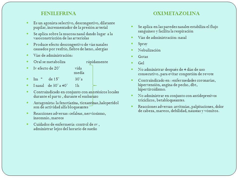 FENILPROPANOLAMINA NAFAZOLINA Agonista alfa-adrenergico Vida media 3 hs Vías de administración Oral Iv Contraindicaciones: alergia a la droga Efectos adversos: alucinaciones, convulsiones, agitación Cuidados de enfermería: mantener el control sobre la lucidez del paciente, colocar al paciente en un lugar seguro por si convulsiona no se dañe Disminuye el tamaño de los vasos sanguíneos que irrigan el recubrimiento de las fosas nasales Vías de administración: *nasal *oftálmicas Contraindicaciones: hipersensibilidad a la droga, dbt, tiroides, rinitis atrofica,hipertension arterial No administrar con inhibidores de la Mao ni antidepresivos