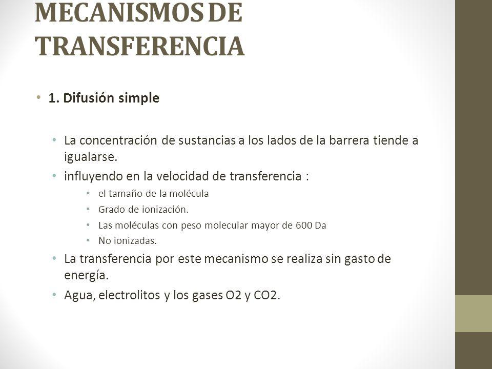 MECANISMOS DE TRANSFERENCIA 1. Difusión simple La concentración de sustancias a los lados de la barrera tiende a igualarse. influyendo en la velocidad