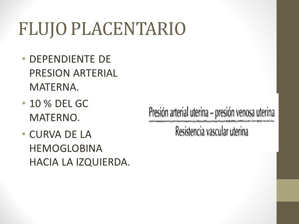 FLUJO PLACENTARIO DEPENDIENTE DE PRESION ARTERIAL MATERNA. 10 % DEL GC MATERNO. CURVA DE LA HEMOGLOBINA HACIA LA IZQUIERDA.