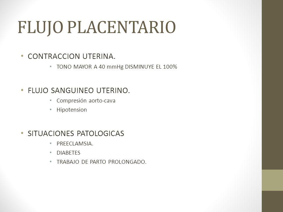 FLUJO PLACENTARIO CONTRACCION UTERINA. TONO MAYOR A 40 mmHg DISMINUYE EL 100% FLUJO SANGUINEO UTERINO. Compresión aorto-cava Hipotension SITUACIONES P