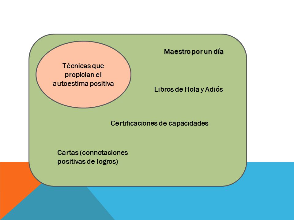 Técnicas que propician el autoestima positiva Maestro por un día Libros de Hola y Adiós Certificaciones de capacidades Cartas (connotaciones positivas de logros)