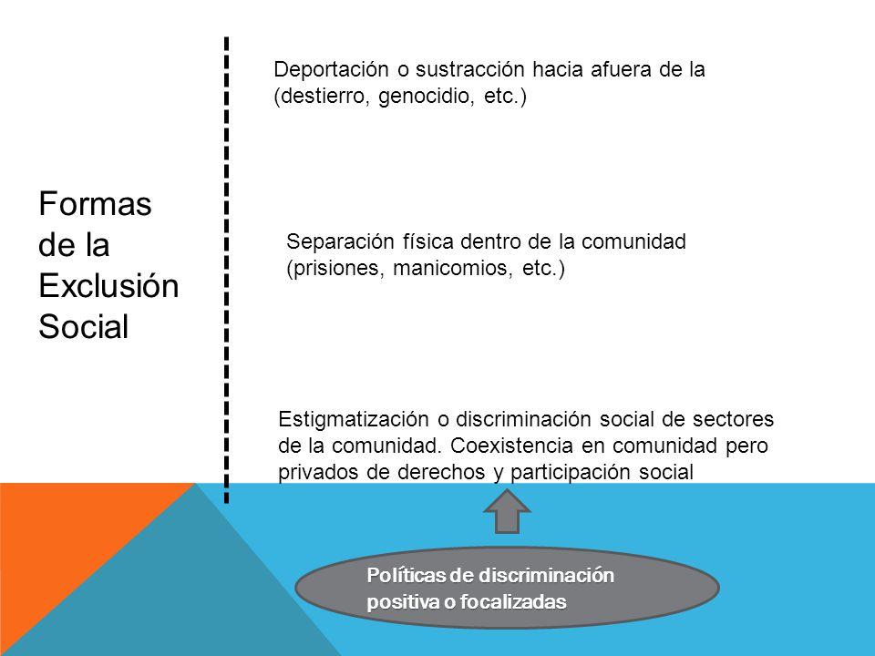 Formas de la Exclusión Social Deportación o sustracción hacia afuera de la (destierro, genocidio, etc.) Separación física dentro de la comunidad (prisiones, manicomios, etc.) Estigmatización o discriminación social de sectores de la comunidad.
