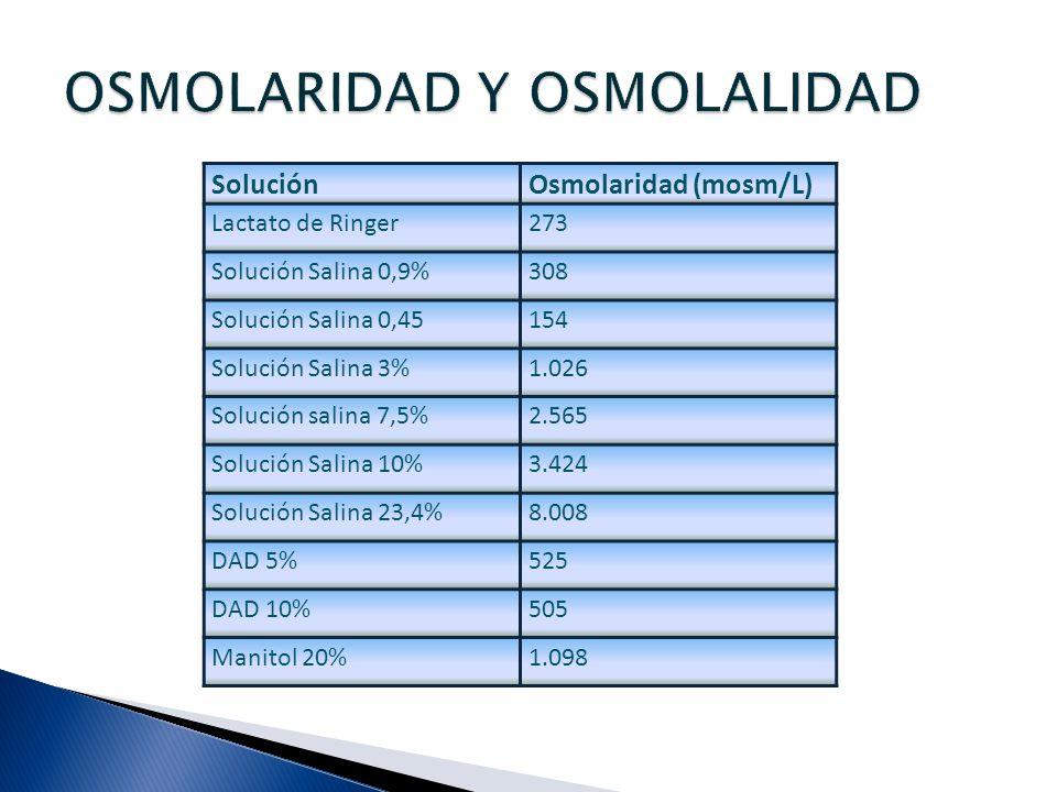 SoluciónOsmolaridad (mosm/L) Lactato de Ringer273 Solución Salina 0,9%308 Solución Salina 0,45154 Solución Salina 3%1.026 Solución salina 7,5%2.565 So