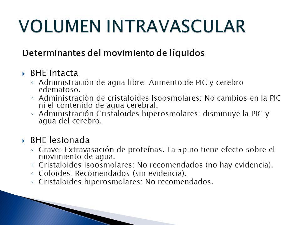 Determinantes del movimiento de líquidos BHE intacta Administración de agua libre: Aumento de PIC y cerebro edematoso. Administración de cristaloides