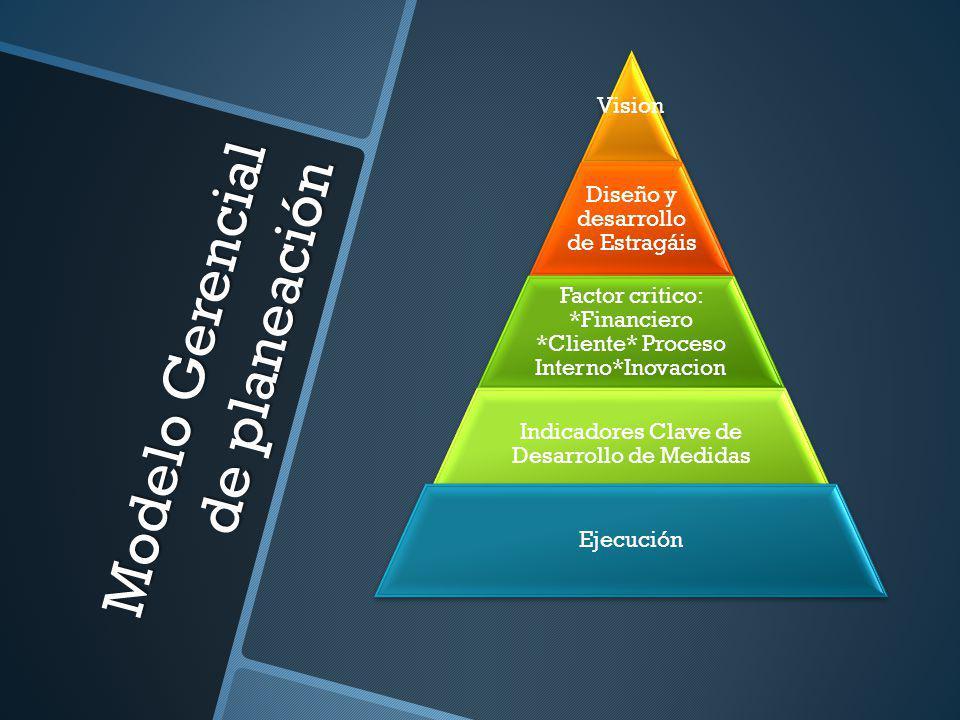 Modelo Gerencial de planeación Vision Diseño y desarrollo de Estragáis Factor critico: *Financiero *Cliente* Proceso Interno*Inovacion Indicadores Cla
