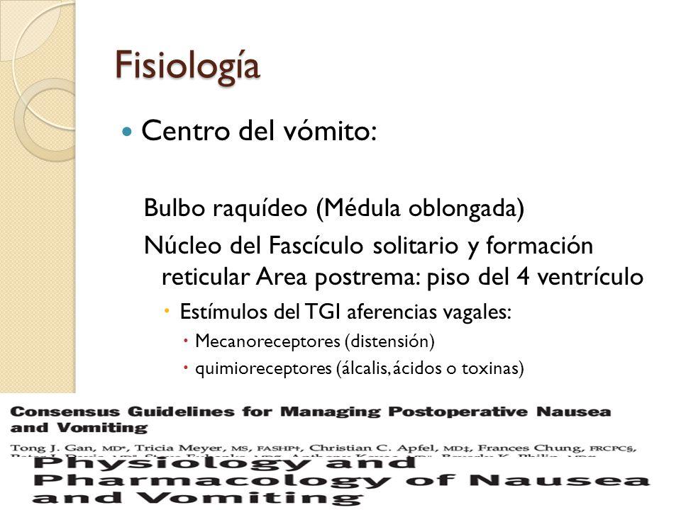 Fisiología Centro del vómito: Bulbo raquídeo (Médula oblongada) Núcleo del Fascículo solitario y formación reticular Area postrema: piso del 4 ventríc