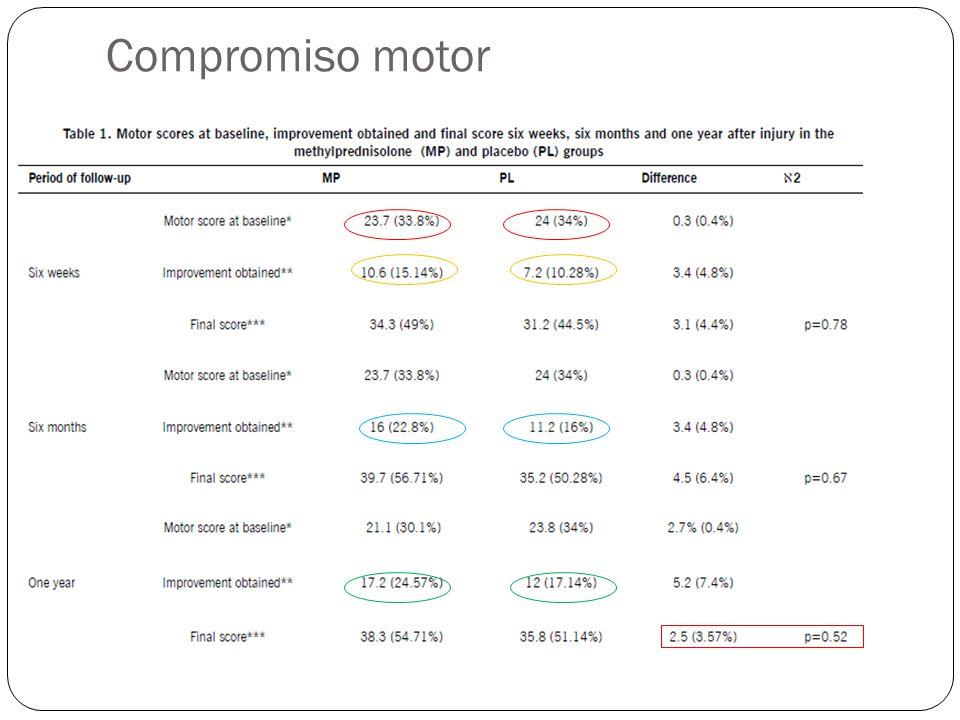 Compromiso motor 9 articulos 6 ya revisados 3 no cumplen criterios de selección