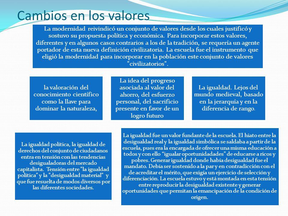 Cambios en los valores La modernidad reivindicó un conjunto de valores desde los cuales justificó y sostuvo su propuesta política y económica.