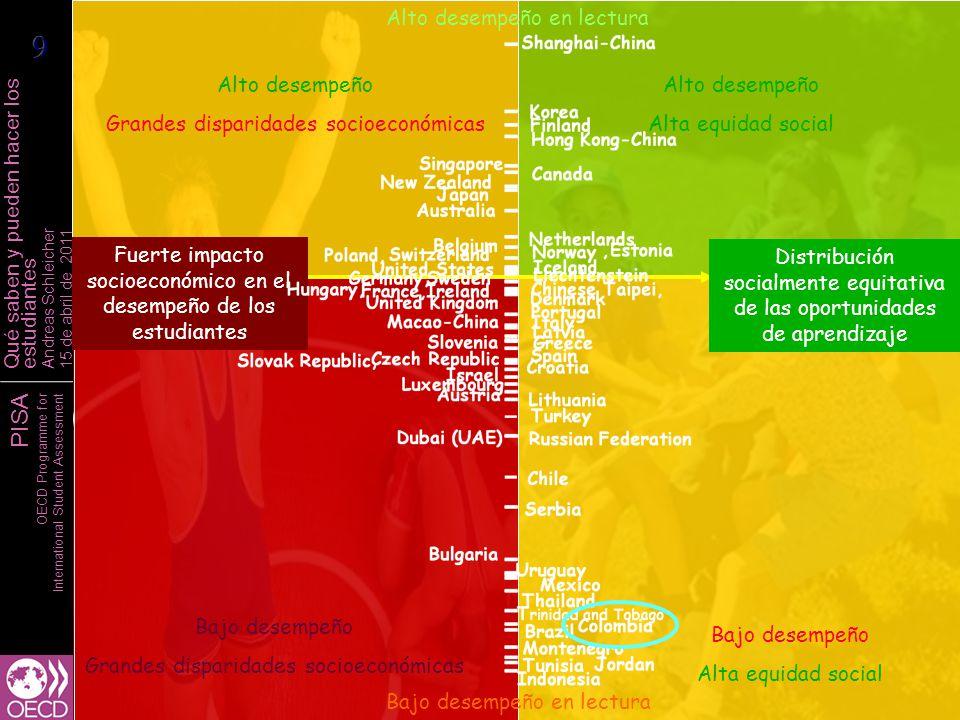 PISA OECD Programme for International Student Assessment Qué saben y pueden hacer los estudiantes Andreas Schleicher 15 de abril de 2011 Distribución socialmente equitativa de las oportunidades de aprendizaje Alto desempeño en lectura Bajo desempeño en lectura Alto impacto socioeconómico en el desempeño de los estudiantes