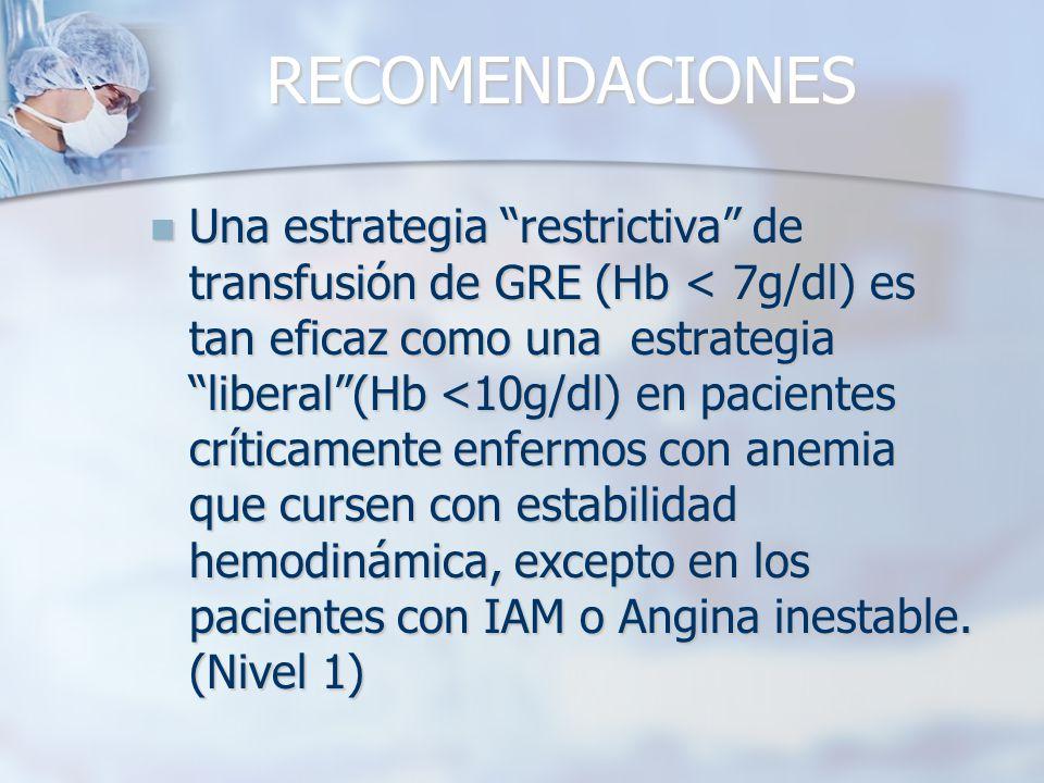 RECOMENDACIONES Una estrategia restrictiva de transfusión de GRE (Hb < 7g/dl) es tan eficaz como una estrategia liberal(Hb <10g/dl) en pacientes críti