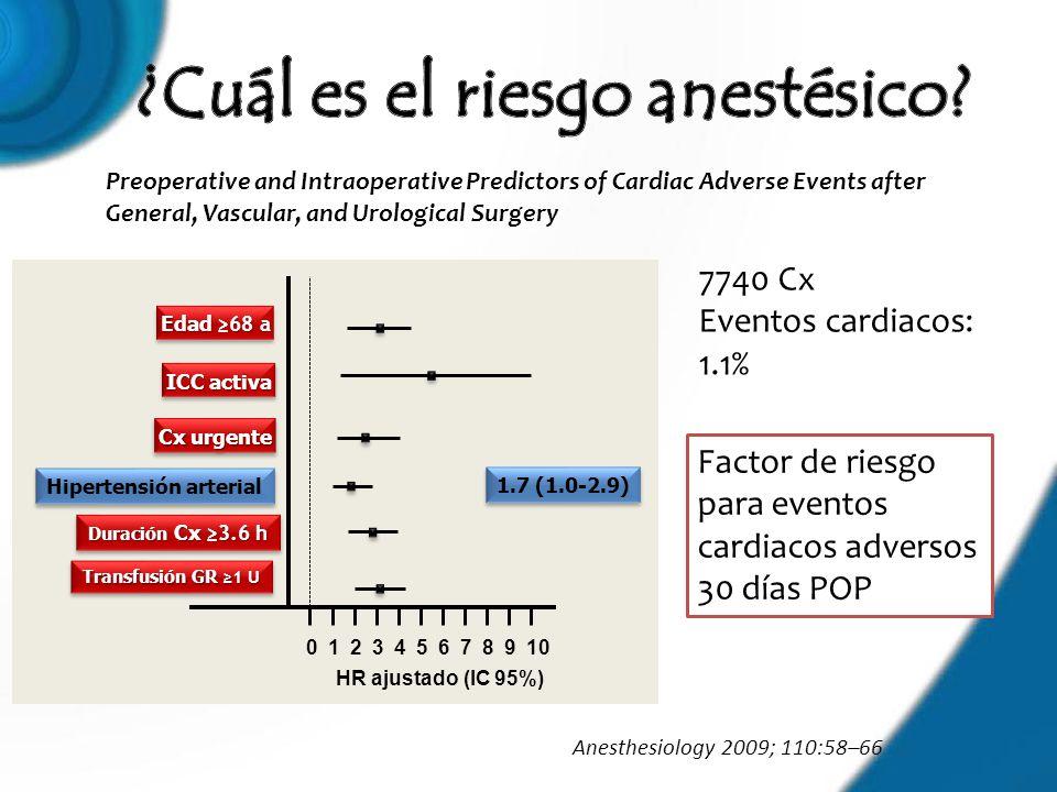 Anesthesiology 2009; 110:58–66 Cx urgente ICC activa Edad 68 a Hipertensión arterial Duración Cx 3.6 h Transfusión GR 1 U 012345678910 1.7 (1.0-2.9) H