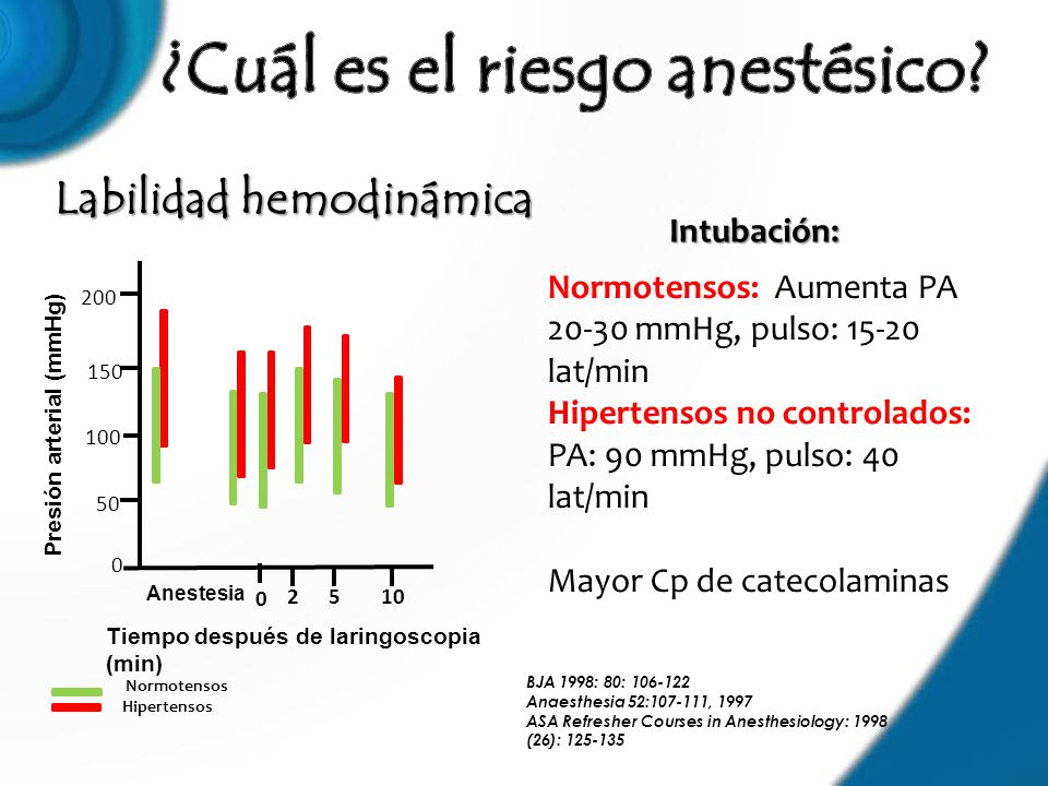 Labilidad hemodinámica BJA 1998: 80: 106-122 Anaesthesia 52:107-111, 1997 ASA Refresher Courses in Anesthesiology: 1998 (26): 125-135 Normotensos: Aum