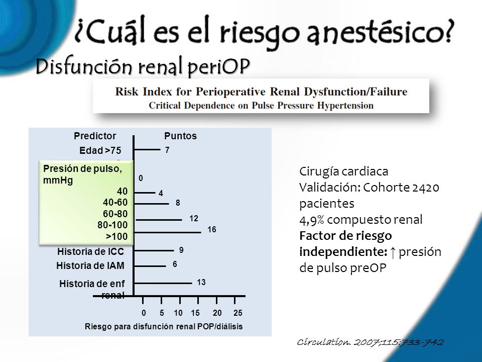 Disfunción renal periOP Circulation. 2007;115:733-742 Presión de pulso factor independiente para disfunción/falla renal 0510152025 Riesgo para disfunc